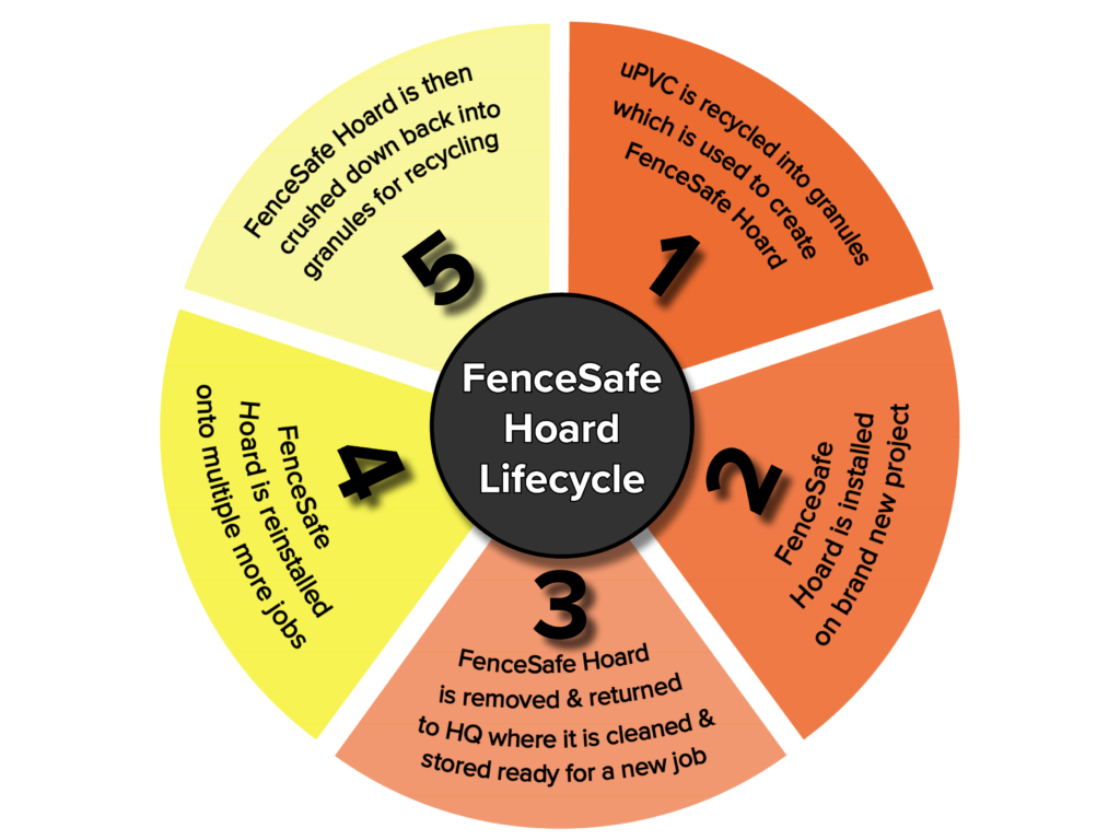 FenceSafe Hoard Lifecycle